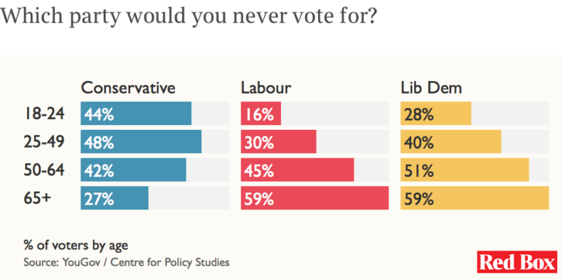 YouGov polling on which party people will not vote for