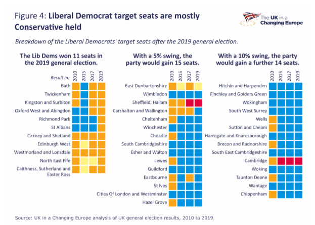 Seats Lib Dems closest to winning in - graphic